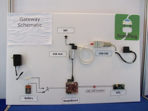 Picture of AutoPlug gateway schematic poster