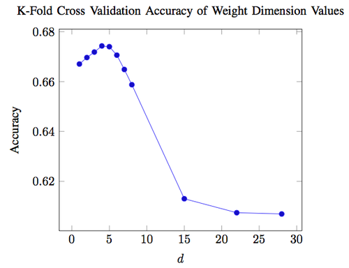 Graph of k-fold cross validation accuracy of weight dimension values