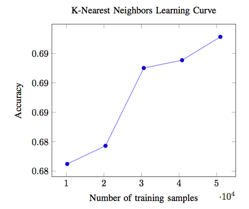 Plot of learning curve for KNN