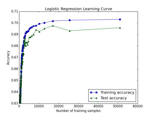 Plot of learning curve from using logistic regression